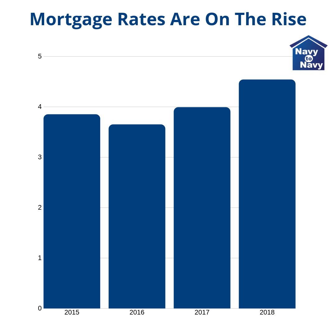 mortgage rates on the rise graph - navy to navy homes