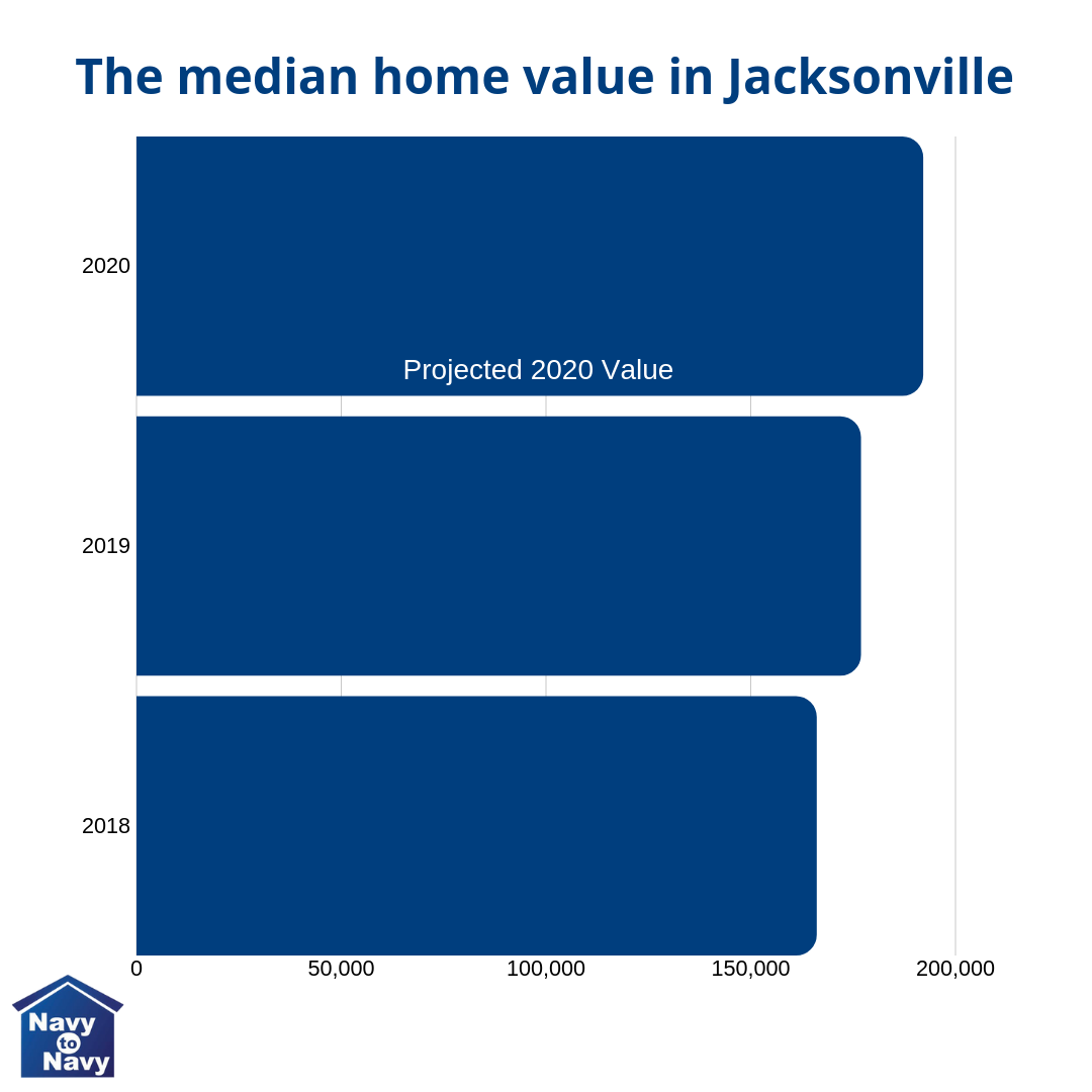 The median home value in Jacksonville Fl is rising graph - navy to navy homes
